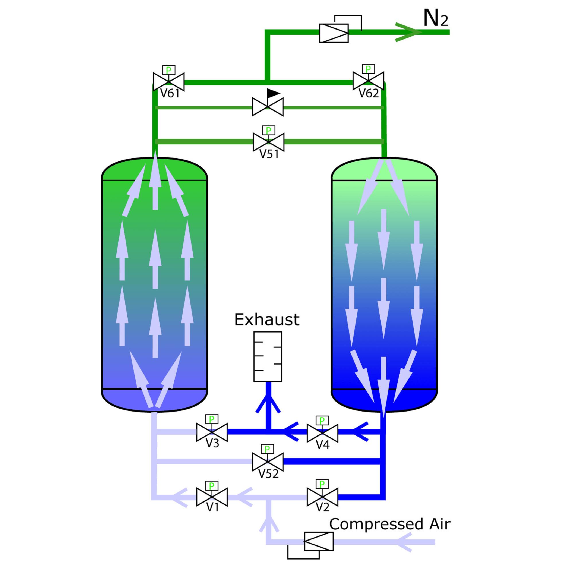 PSA Technology